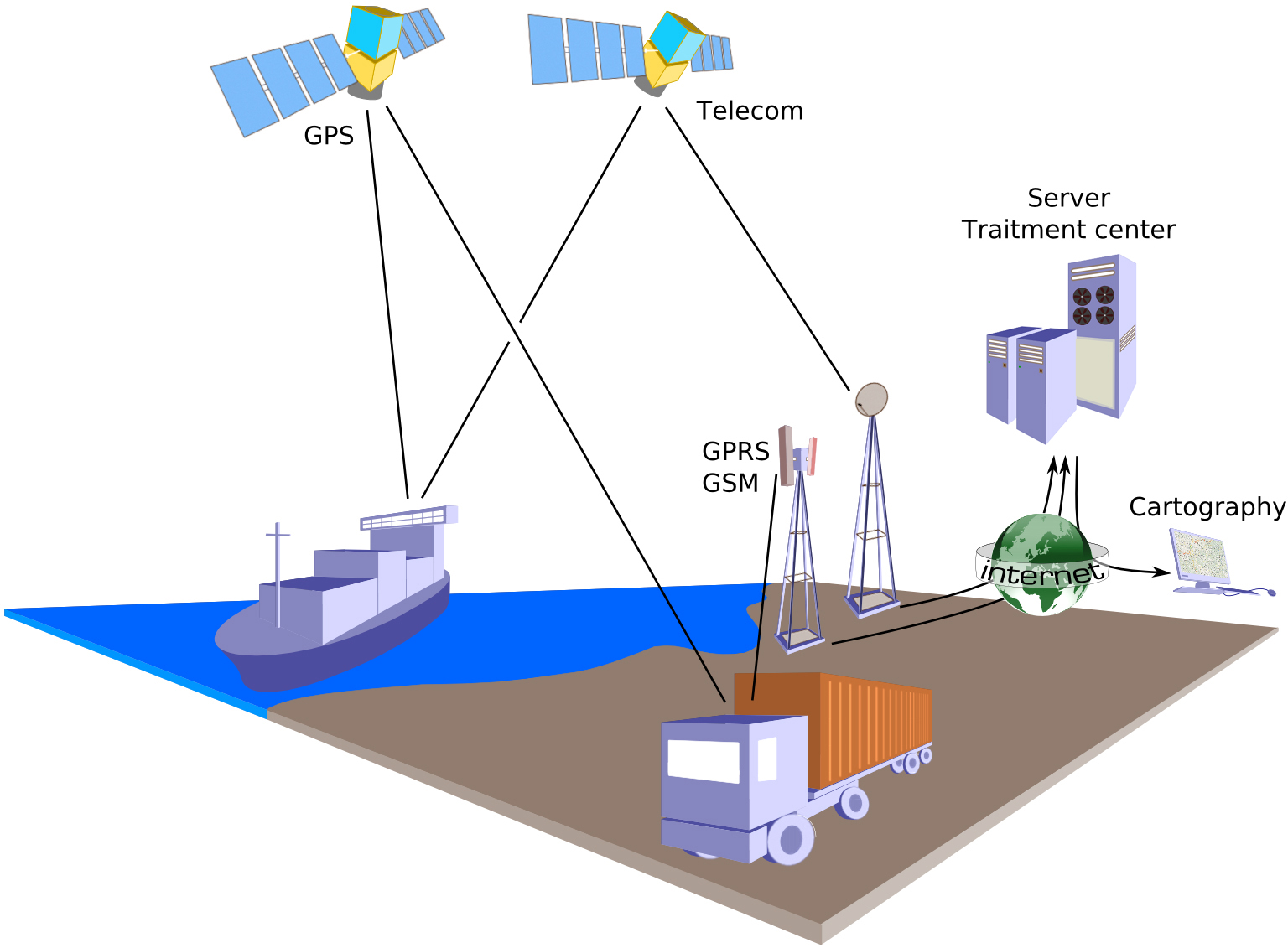 Geographic IP Tracking